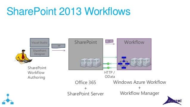 SharePoint 2013 Workflows Visual Studio WF  SharePoint  Workflow  WF  SharePoint Designer  SharePoint Workflow Authoring  ...