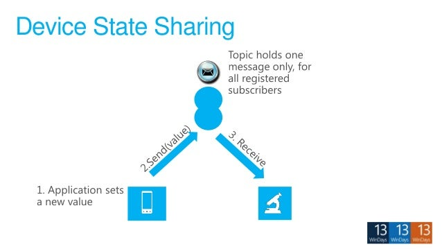 Device State Sharing