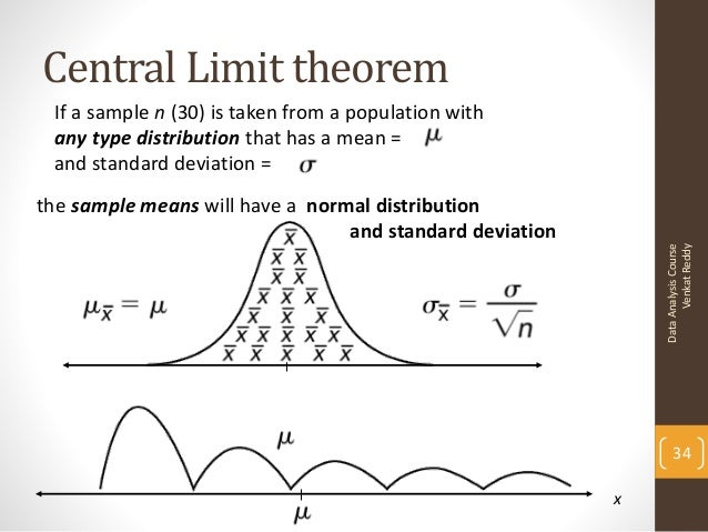 An Introduction to the Central Limit Theorem
