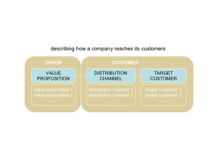 VALUE PROPOSITION TARGET CUSTOMER DISTRIBUTION CHANNEL value proposition 1 value proposition 2 … distribution channel 1 di...