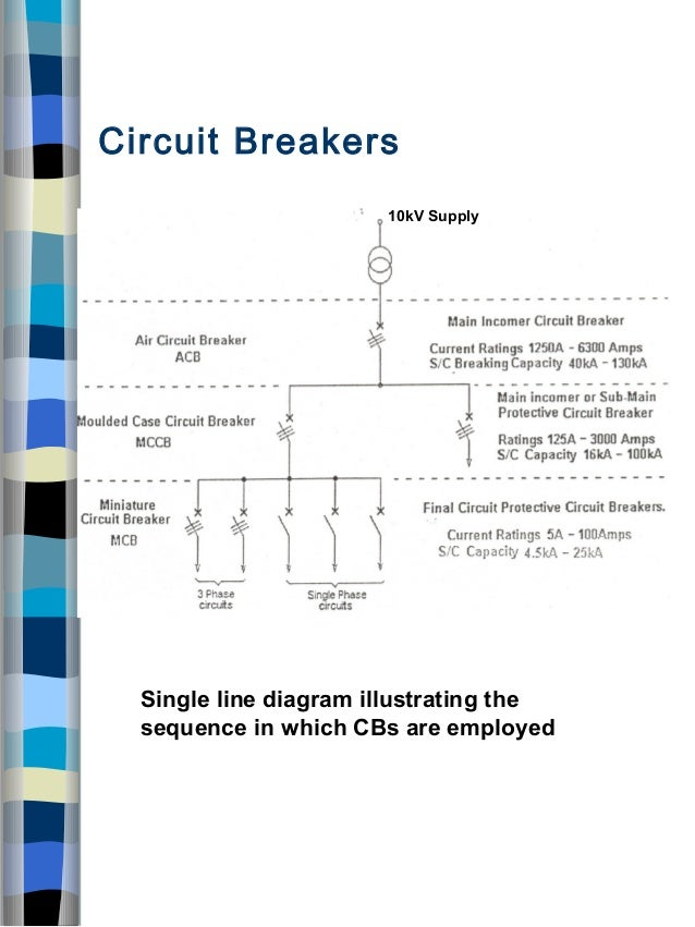 distribution boards and protection devices ppt Single Phase Graph i e decreasing breaking capacity; 19 circuit breakers single line diagram