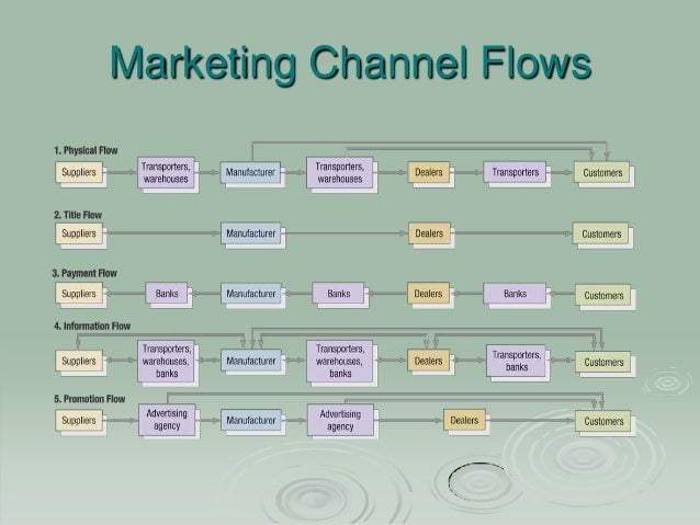 Designing and managing integrated marketing channels essay