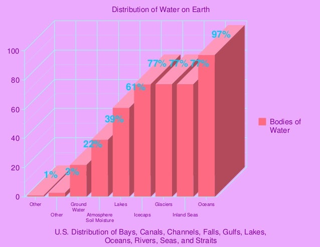 distribution of water on earth. Black Bedroom Furniture Sets. Home Design Ideas