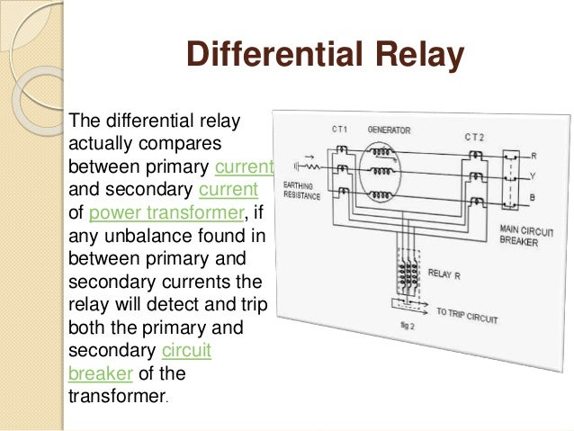 Types Of Relay on Circuit Breaker Trip Coil