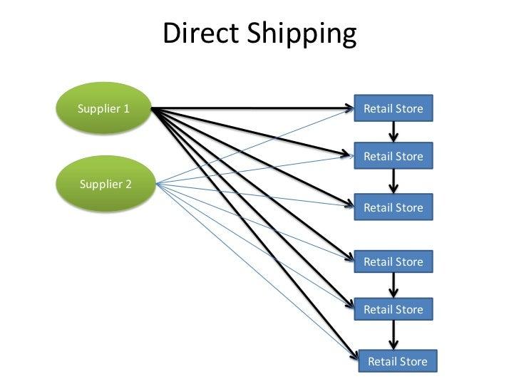 distribution strategies with case study. Black Bedroom Furniture Sets. Home Design Ideas