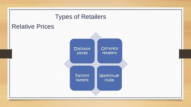 Types of Retailers Organizational Approach