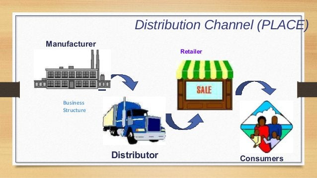 Distribution Channel (PLACE) Manufacturer  Retailer  Business Structure  Distributor  Consumers