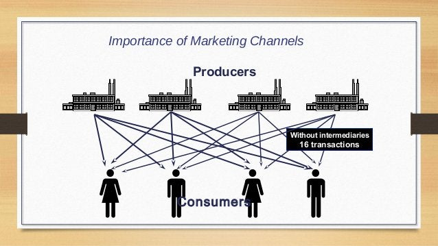 Channels reduce number of transactions Producers  Intermediaries Supermarket  Consumers Importance of Marketing Channels  ...