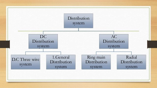 distribution systems A global distribution system is a computerised network system owned or  operated by a company that enables transactions between travel industry service .