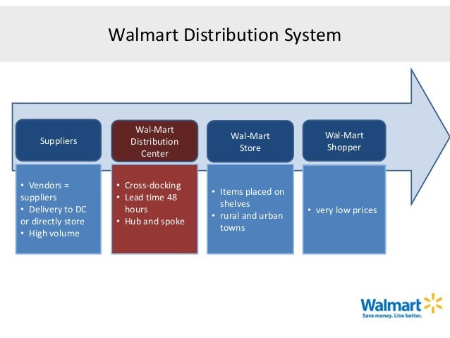 wall mart strategic management These are strategic investments in our people to reignite the sense of ownership they have in our stores wal-mart is working to offer more fresh produce and.
