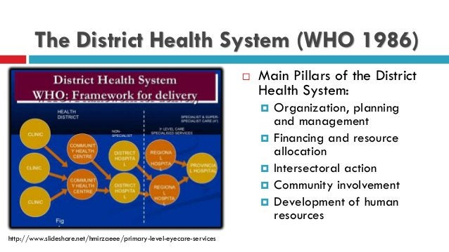 The District Health System (WHO 1986)  Main Pillars of the District Health System:  Organization, planning and managemen...