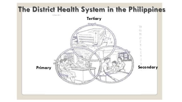 The District Health System in the Philippines Primary Secondary Tertiary