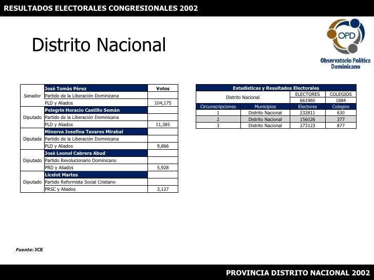 RESULTADOS ELECTORALES CONGRESIONALES 2002<br />Distrito Nacional<br />Fuente: JCE<br />PROVINCIA DISTRITO NACIONAL 2002<b...