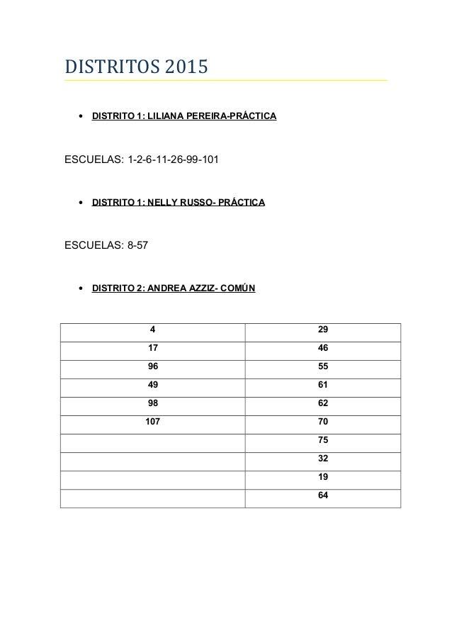 DISTRITOS 2015 • DISTRITO 1: LILIANA PEREIRA-PRÁCTICA ESCUELAS: 1-2-6-11-26-99-101 • DISTRITO 1: NELLY RUSSO- PRÁCTICA ESC...