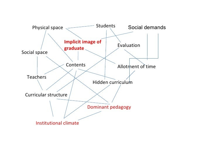 Hidden curriculum Social space Evaluation Teachers Allotment of time Curricular structure Physical space Students Contents...