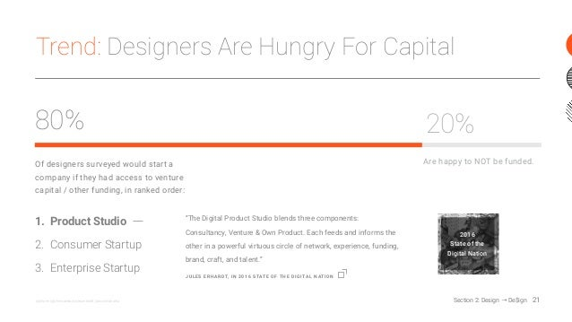 Trend: Designers Are Hungry For Capital 21@jshoee @johnmaeda @juleserhardt @sunilmaholtra Of designers surveyed would star...