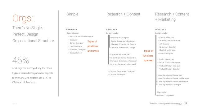 29@jshoee Orgs: There's No Single, Perfect, Design Organizational Structure — Experience Designer — Senior Experience Desi...
