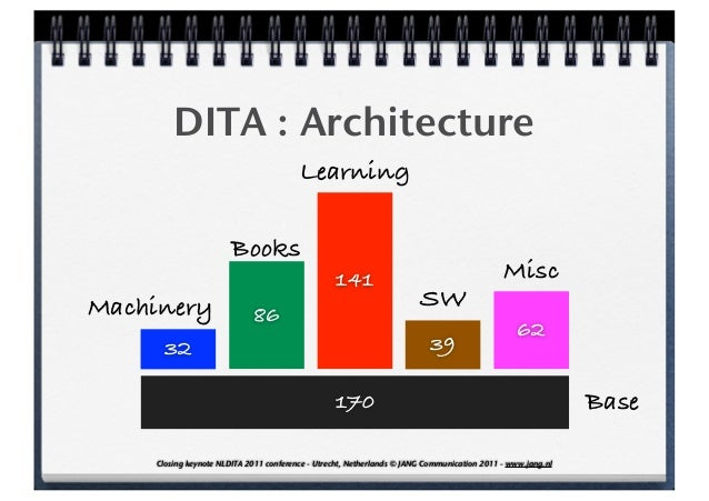 DITA : Architecture                                        Learning                       Books                           ...