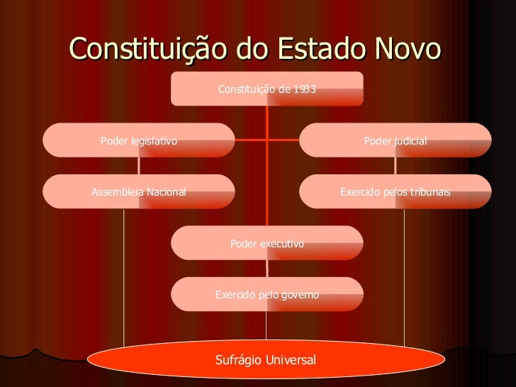 Ditadura Salazarista Slide 3