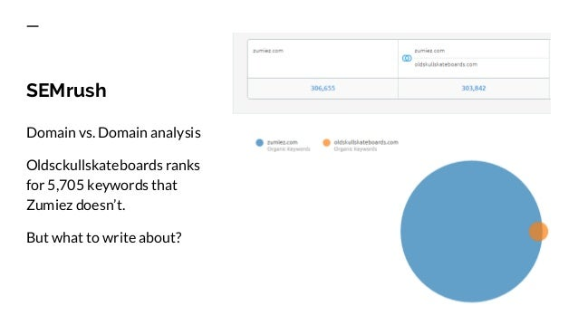 Topic Opportunity Finder Automates finding ranking topics of competitors by providing: Competitor ranking topic Total sear...