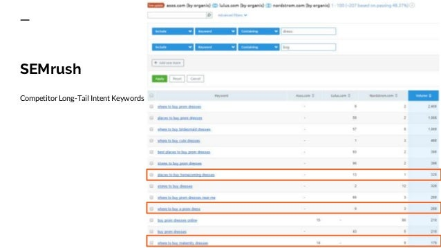 """Compare Our Site to Competition Both competitors rank for nearly double the search volume for """"buy"""" related searches. We o..."""