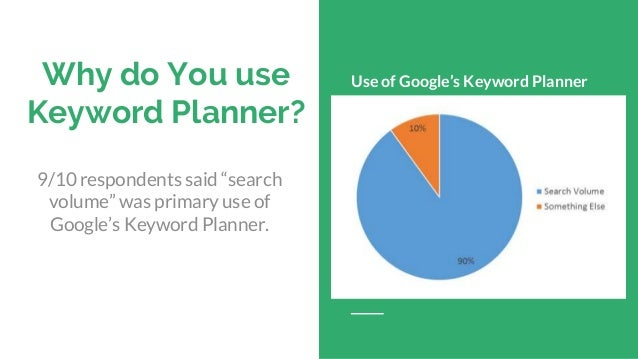 """Why do You use Keyword Planner? Use of Google's Keyword Planner 9/10 respondents said """"search volume"""" was primary use of G..."""