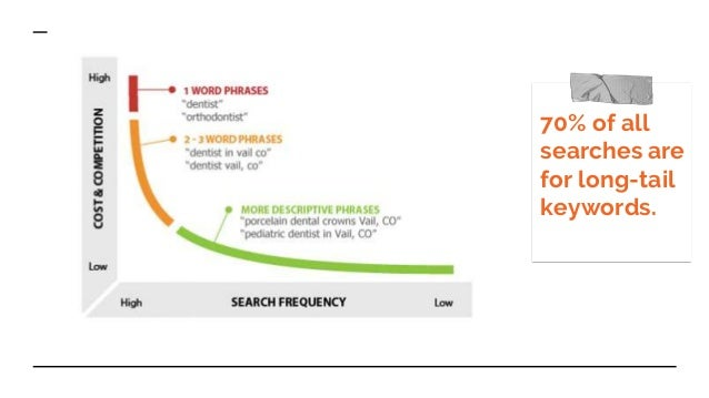 70% of all searches are for long-tail keywords.