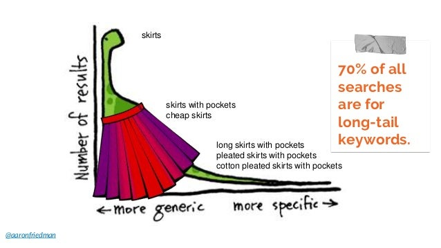 @aaronfriedman 70% of all searches are for long-tail keywords. skirts skirts with pockets cheap skirts long skirts with po...