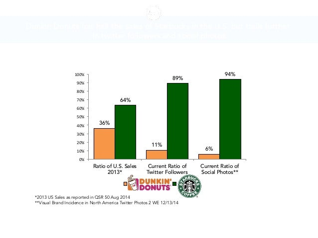 Ditto Social Photo Insights For Starbucks Dunkin Donuts This Holiday - Dunkin donuts us map