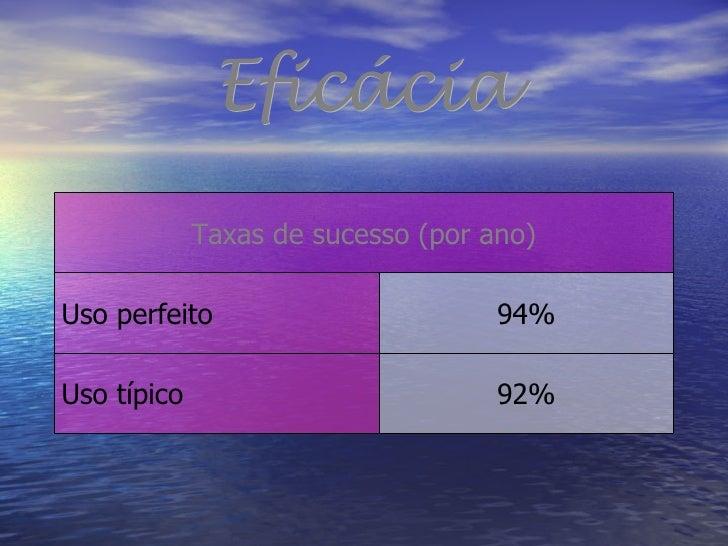 Eficácia 92% Uso típico 94% Uso perfeito Taxas de sucesso (por ano)