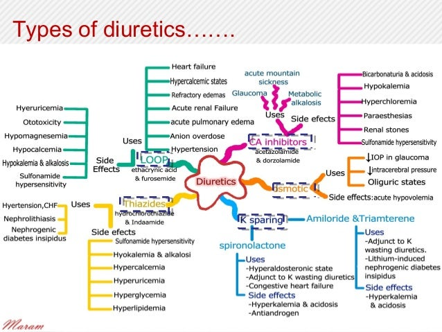 diuretics, Skeleton