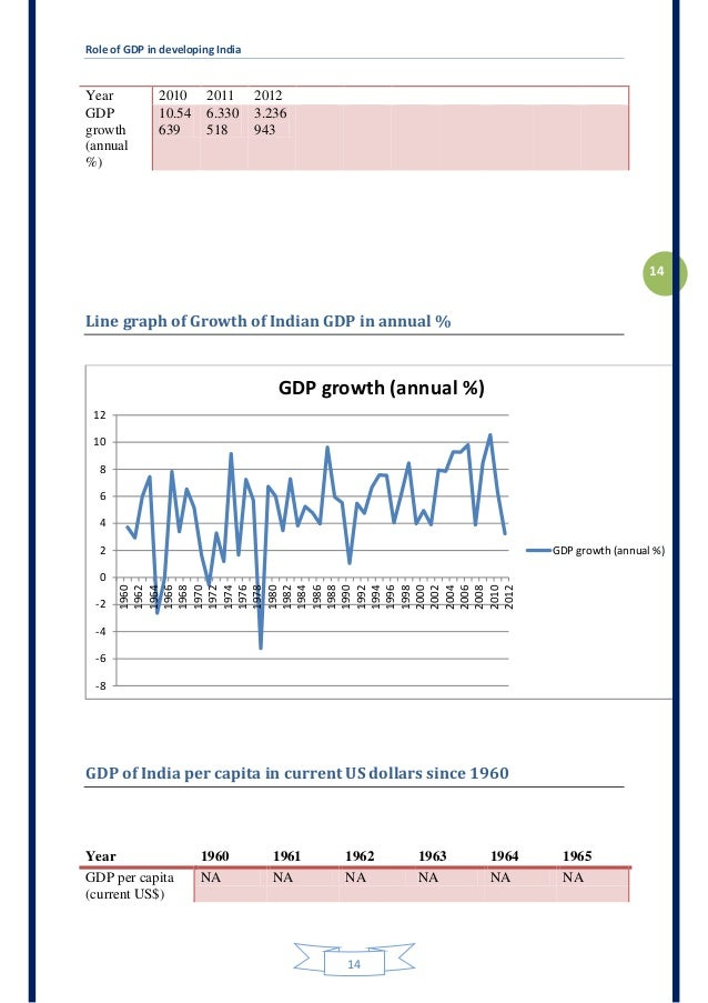 current economic conditions the role of Although china's gdp growth has gradually showed since 2012, it is still impressive by current global standards with a population of 13 billion, china is the second largest economy and is increasingly playing an important and influential role in development and in the global economy.