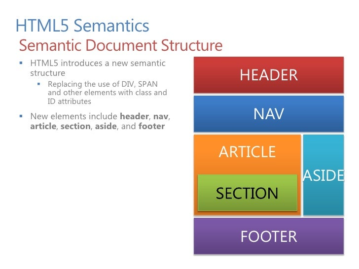 Dive into HTML5: SVG and Canvas
