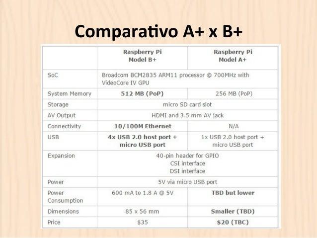 Compara?vo  A+  x  B+