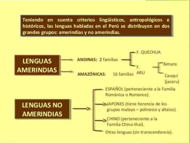 El Dr. Alfredo Torero, al clasificar los dialectos del quechua, los separa en dos grandes grupos:Grupo I O GRUPO HUAYHUASH...