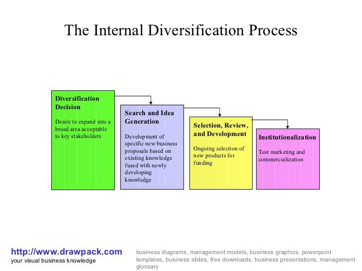The Internal Diversification Process http://www.drawpack.com your visual business knowledge business diagrams, management ...