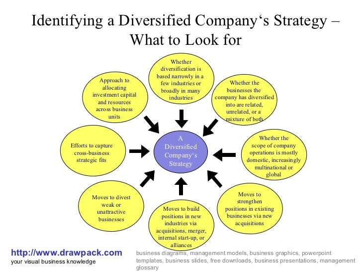 Microsofts Diversification Strategy Case Solution & Answer