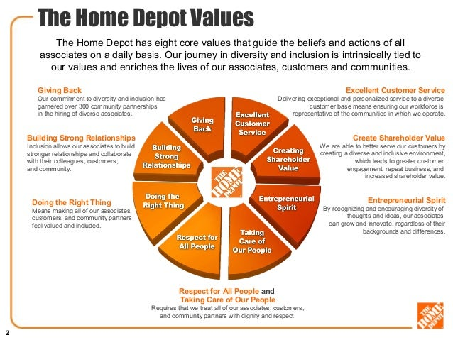 The Home Depot Corporate Giving
