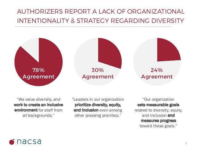 Charter School Authorizer Survey On Diversity Equity And Inclusion