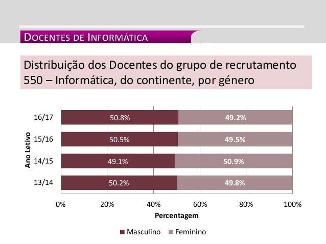 INTEGRAÇÃO CURRICULAR Distribuição dos Docentes do grupo de recrutamento 550 – Informática, do continente, por género 50.2...