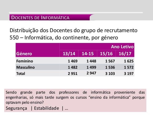 INTEGRAÇÃO CURRICULAR Distribuição dos Docentes do grupo de recrutamento 550 – Informática, do continente, por género Géne...