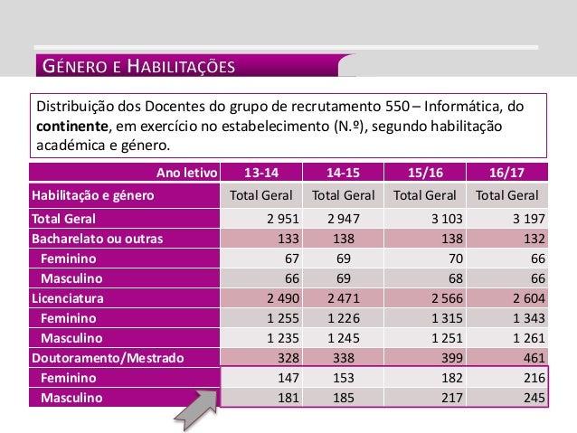 INTEGRAÇÃO CURRICULAR Distribuição dos Docentes do grupo de recrutamento 550 – Informática, do continente, em exercício no...