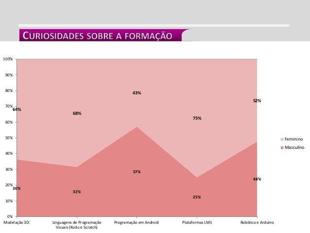 INTEGRAÇÃO CURRICULAR 36% 32% 57% 25% 48% 64% 68% 43% 75% 52% 0% 10% 20% 30% 40% 50% 60% 70% 80% 90% 100% Modelação 3D: Li...