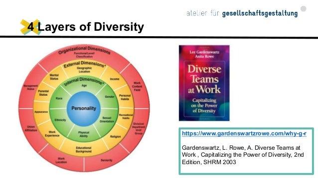Charta der Vielfalt – Diversität in der Arbeitswelt Dimensionen der Diversität 1.Alter 2.Behinderung 3.Ethnische Herkun...