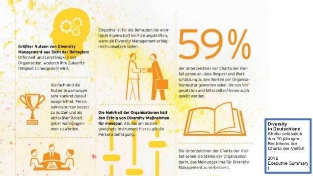 Diversity in Deutschland Studie anlässlich des 10-jährigen Bestehens der Charta der Vielfalt 2016 Executive Summary II