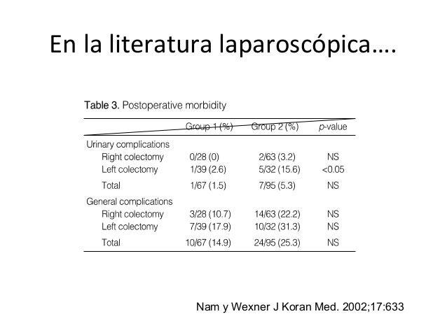En la literatura laparoscópica…. Nam y Wexner J Koran Med. 2002;17:633