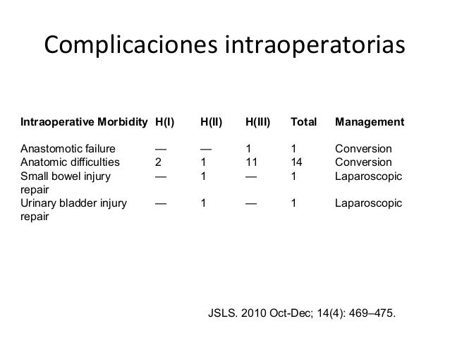Complicaciones intraoperatorias Intraoperative Morbidity H(I) H(II) H(III) Total Management Anastomotic failure — — 1 1 Co...
