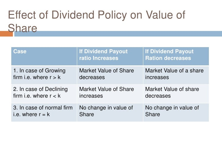 How Dividends Affect Stock Prices