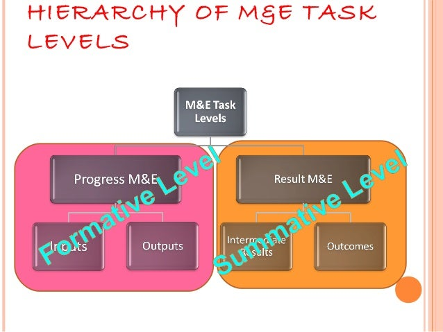 HIERARCHY OF M&E TASKLEVELS