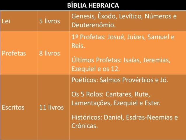 BÍBLIA HEBRAICA Lei 5 livros Genesis, Êxodo, Levítico, Números e Deuterenômio. Profetas 8 livros 1º Profetas: Josué, Juíze...